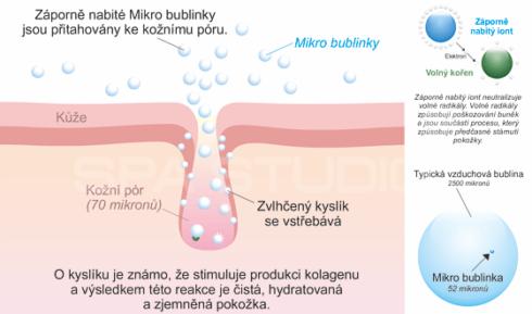 Technologie pro vířivky MicroSilk® přírodní čistící terapie pro lidskou pokožku